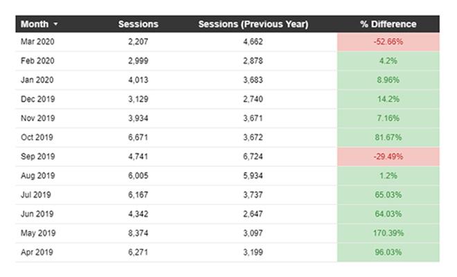 How to Display YoY Data in Google Data Studio